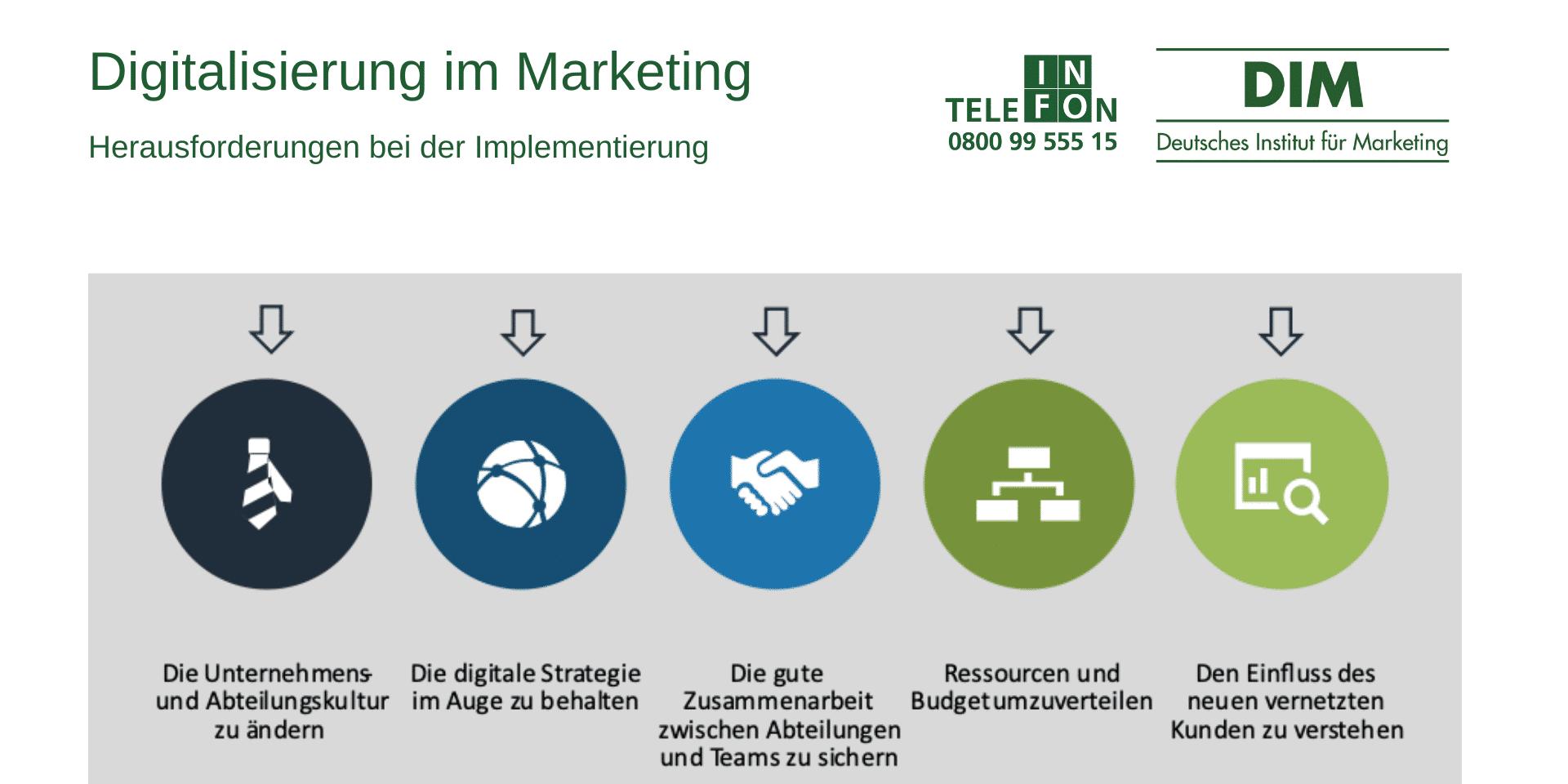 Digitalisierung im Marketing
